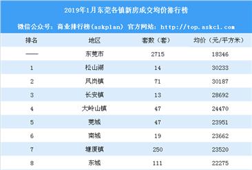 2019年1月东莞各镇新房成交量及房价排行榜:松山湖凤岗镇房价超3万(附榜单)