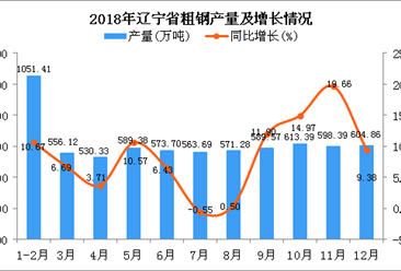 2018年辽宁省钢材产量为6842.12万吨 同比增长8.55%
