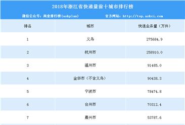 2018年浙江省各城市快递量排行榜(TOP10)