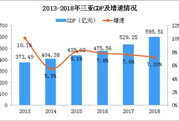 2018年三亚统计公报:GDP总量596亿 户籍人口增加2.24万(附图表)