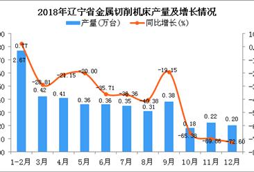 2018年辽宁省金属切削机床产量为3.96万台 同比下降38.03%