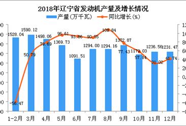 2018年辽宁省发动机产量同比增长30.07%(图)