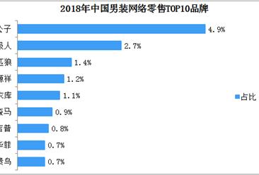 2018年男女装网络零售TOP10品牌排行榜