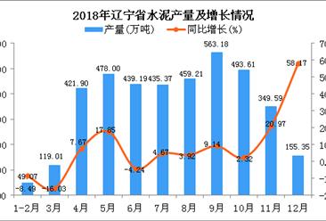2018年辽宁省水泥产量为3963.48万吨 同比增长7.27%