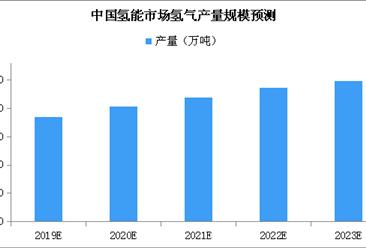 2019年中國氫能市場氫氣產量規模預測:產量將近2000萬噸(附圖表)