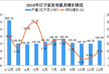 2018年辽宁省发电量及增长情况分析(图)