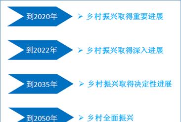 """湖北首个乡村振兴五年规划发布 将实施乡村振兴""""65432""""重大行动"""