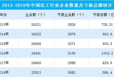 2018年中國化工行業經濟運行總結及2019年形勢預測(附圖表)