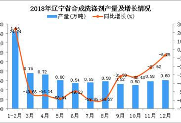2018年辽宁省合成洗涤剂产量为7.58万吨 同比下降39.46%