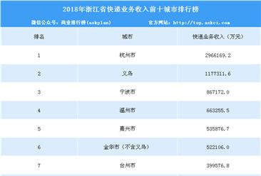2018年浙江省快递业务收入前十城市排行榜