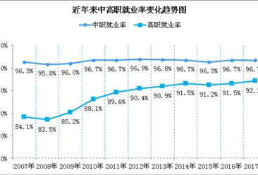 职业教育正值政策红利期和发展机遇期  2018年全国职业院校共1.17万所(图)