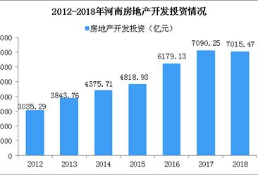2018年河南房地产开发投资情况分析: 投资增速下降1.1% 土地成交价下降(图)