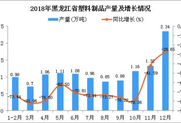 2018年黑龙江省塑料制品产量为12.44万吨 同比下降69.36%