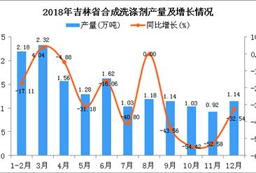 2018年吉林省合成洗涤剂产量为15.4万吨 同比下降19.75%