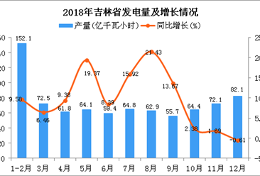 2018年吉林省发电量及增长情况分析(图)