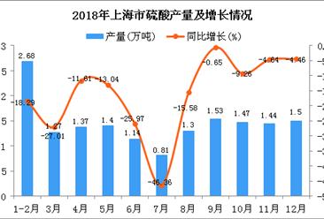 2018年上海市硫酸产量同比下降16.31%