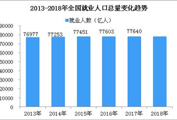 2018年中国劳动就业形势全面分析:劳动人口连续7年下降  失业率保持低位(图)
