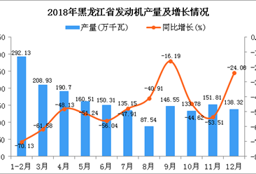 2018年黑龙江省发动机产量及增长情况分析(图)