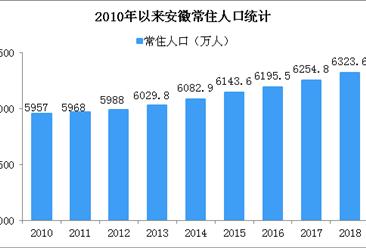 2018年安徽人口大数据分析:常住人口增加69万 男性比女性多51万人(图)