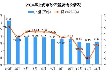 2018年上海市纱产量为2.08万吨 同比下降18.11%