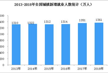 2018年全国就业和再就业情况分析:就业形势总体稳定  新增就业1361万人(图)
