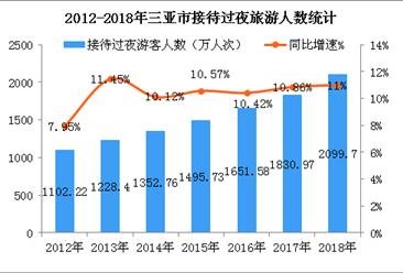 2018年三亚市旅游收入突破500亿元 同比增长17%(图)