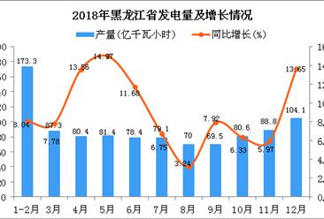 2018年黑龙江省发电量同比增长9.03%