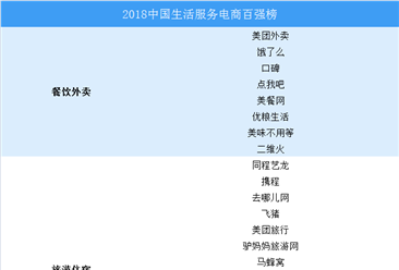 2018年中国生活服务电商百强榜(附完整榜单)