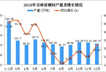 2018年吉林省钢材产量为1308.8万吨 同比增长39.16%