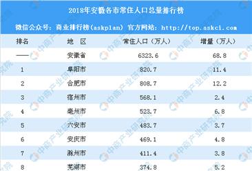 2018年安徽各市常住人口排行榜:阜阳总量最大 合肥增量最大(附榜单)