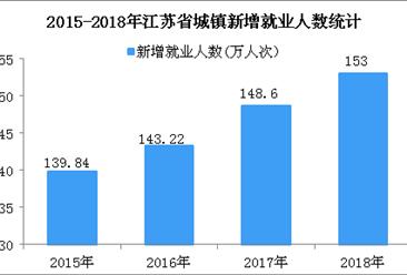 2018年江苏省城镇新增就业人数创新高  失业率降至2.97%(图)