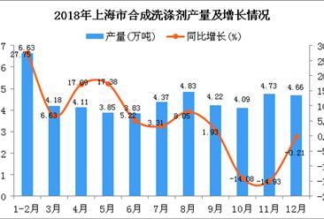 2018年上海市合成洗涤剂产量及增长情况分析