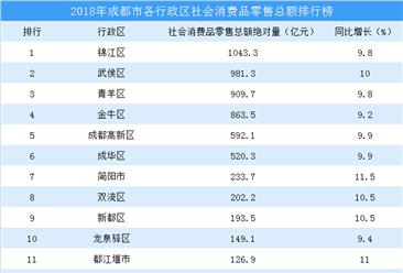 2018年成都各区社会消费品零售额排行榜