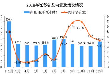 2018年江苏省发电量为4891.4亿千瓦小时 同比增长2.99%