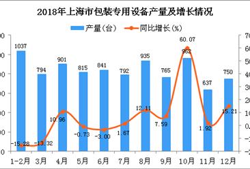 2018年上海市包装专用设备产量同比增长4.39%