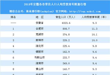 2018年安徽各市常住人口人均受教育年限排行榜:合肥最高(附榜单)