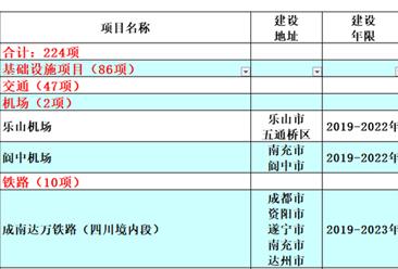 2019年四川省重点项目名单正式出炉:重点项目共计700个(附详细名单)