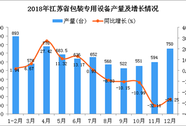 2018年江苏省包装专用设备产量同比下降4.77%