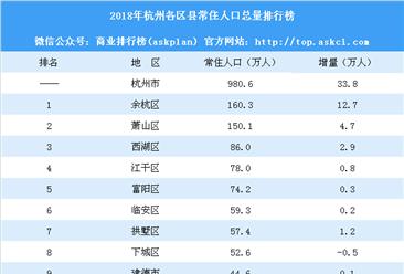 2018年杭州各區縣常住人口總量排行榜:蕭山常住人口突破150萬(附榜單)