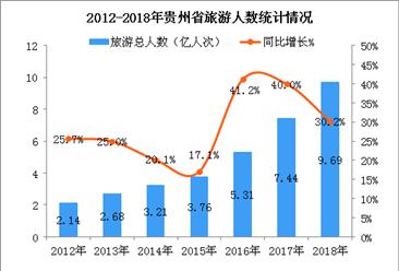 2018年贵州旅游业持续井喷  全年旅游收入超9400亿元(图)