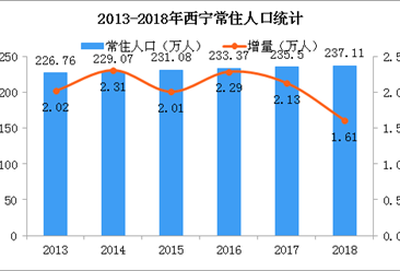 2018年西寧人口數據分析:常住人口增加1.61萬 城鎮化率升至72.11%(圖)