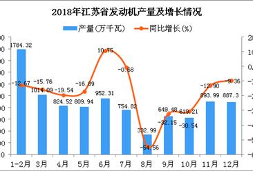 2018年江苏省发动机产量为9522.97万千瓦 同比下降16.85%