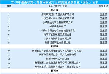 2018年度湖南省第七批休闲农业与乡村旅游星级企业:共377家入选(附名单)