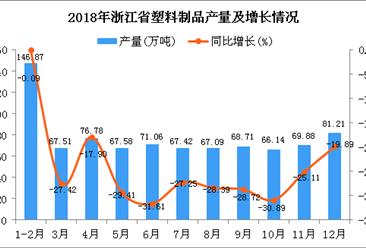 2018年浙江省塑料制品产量为850.25万吨 同比下降23.15%