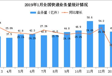 2019年1月全国快递物流行业运行情况分析(附图表)