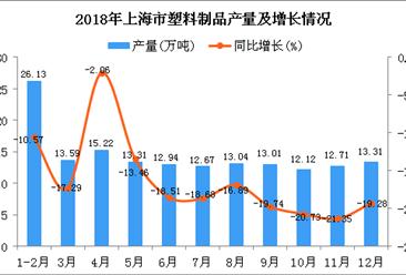 2018年上海市塑料制品产量同比下降15.87%