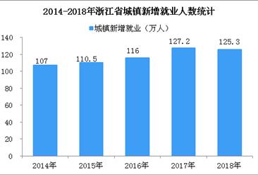 2018年浙江城镇新增就业125.3万人  连续六年超100万人(图)