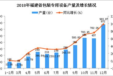2018年福建省包装专用设备产量同比增长384.75%
