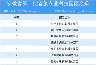 ?#19981;?#30465;第一批省级农业科技园区名单出炉:12家园区上榜(?#36739;?#32454;名单)