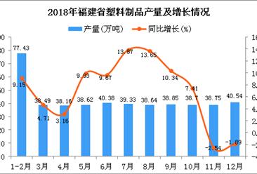2018年福建省塑料制品产量同比增长6.95%